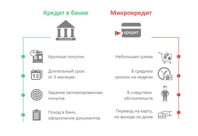 Микрокредиты в Украине - где взять, оформить и получить?