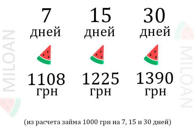 взять кредит на 1000 грн