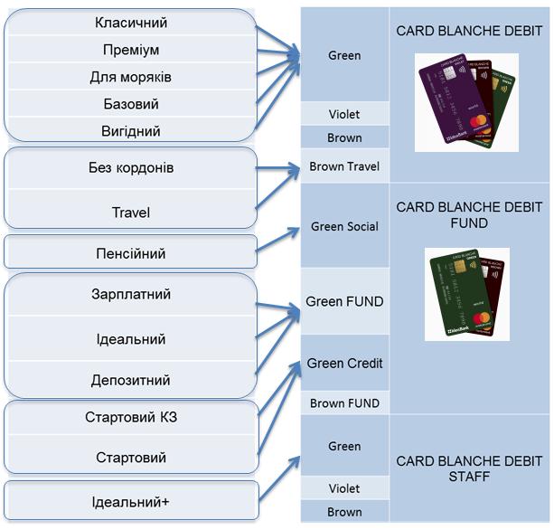 кредит для погашения других кредитов