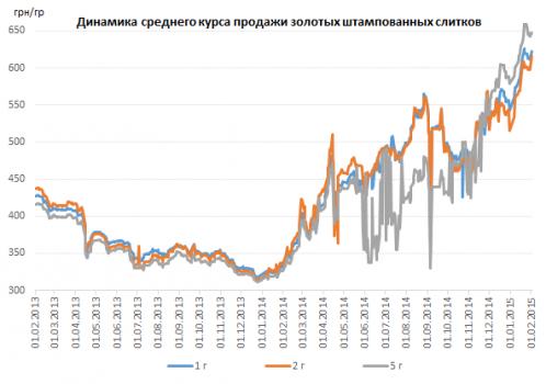 26e8665aa364 По словам экспертов, разнонаправленность тенденций по стоимости золота на  внешнем и внутреннем рынках также объясняется снижением курса гривны.