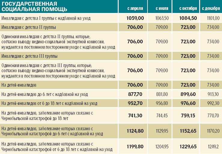 Размер доплаты по уходу
