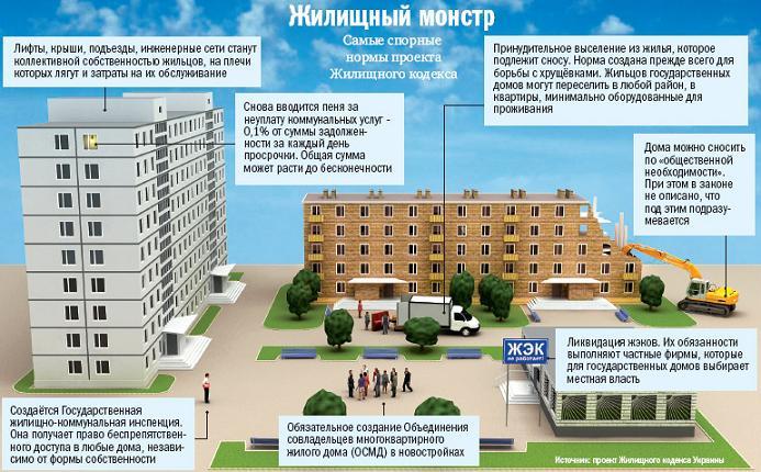 Статьей 155 жилищного кодекса рф