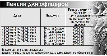 Размер пенсии с выслугой 35лет в мвд немного времени