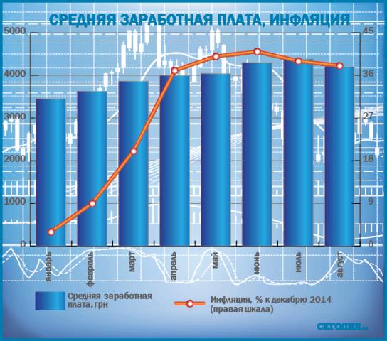 В Украине после резкого скачка цен повышается зарплата