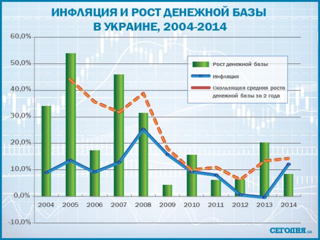 """Почему доходы украинцев """"съедает"""" инфляция"""