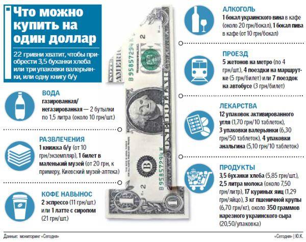 Что в Украине можно купить на 1 доллар (инфографика)