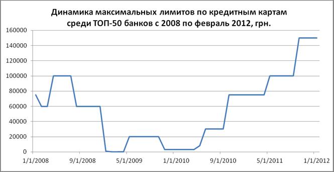 кредит наличными на 10 лет украина